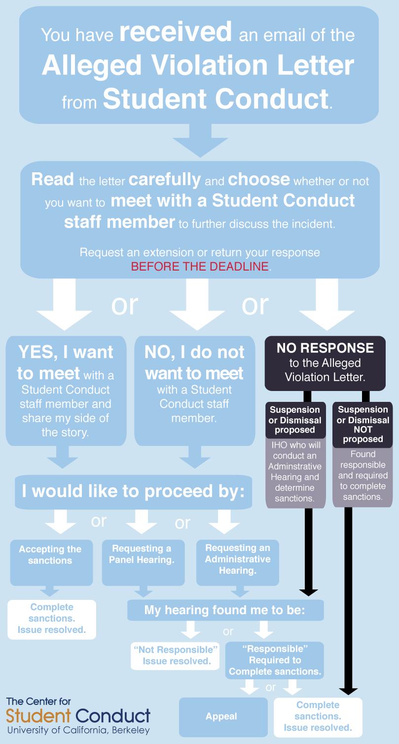Sexual Misconduct Case Flow Chart