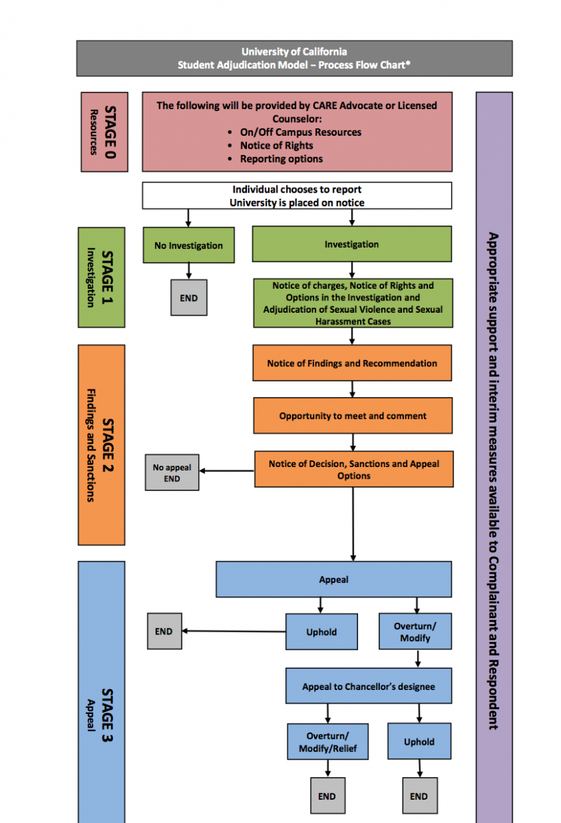UC Systemwide Adjudication Model Flowchart