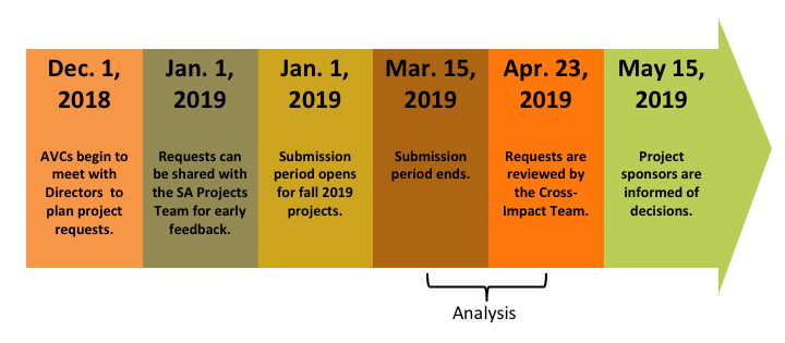 Student Affairs Project Request Timeline for 2019 Projects Timeline